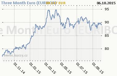 Graf Three Month Euro (EURIBOR) - Bond/Interest Rate