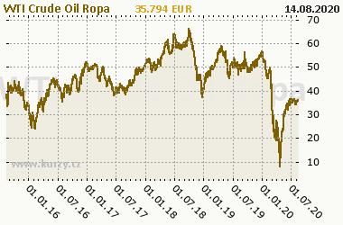 Graf WTI Crude Oil - Energia