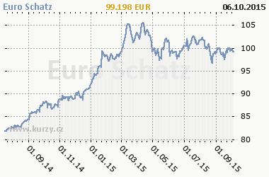 Graf Euro Schatz - Bond/Interest Rate