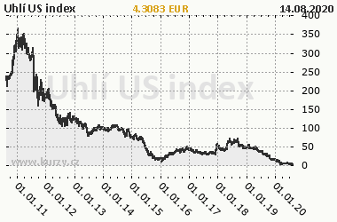 Graf Uhlie US index - Energie