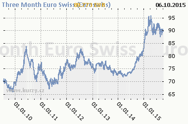 Graf Three Month Euro Swiss (Euroswiss) - Bond/Interest Rate