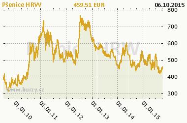 Graf Pšenica HRW - Obilniny a oleje