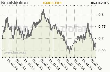 Graf Kanadský dolár - Meny