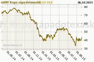 Energia - miNY Light Sweet Crude Oil - grafy a online kurzy