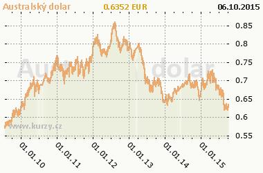 Graf Austrálsky dolár - Meny