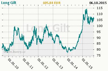 Graf Long Gilt - Bond/Interest Rate