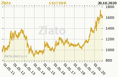 Graf Zlato (eCBOT) - Kovy