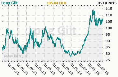Graf Long Gilt - Bond/Interest Rate