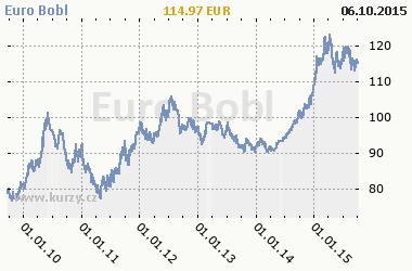 Graf Euro Bobl - Bond/Interest Rate