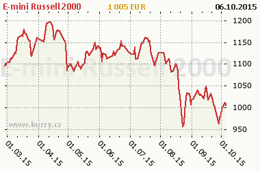 Graf E-mini Russell 2000 - Indexy