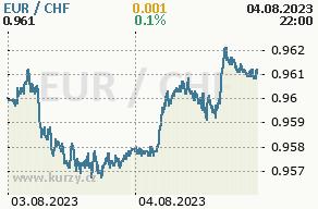 Online graf euro a švajčiarsky frank - 2 dni