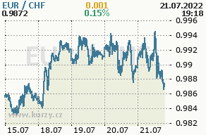 Online graf euro a švajčiarsky frank - 5 dní