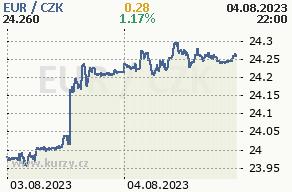 Online graf euro a česká koruna - 2 dni