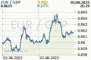 Online graf euro a britská libra - 2 dni