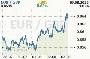 Online graf euro a britská libra - 5 dní