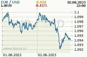 Online graf euro a americký dolár - 2 dni