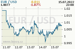 Online graf euro a americký dolár - 5 dní