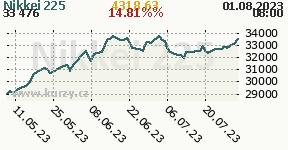 Graf vývoja indexu Nikkei 225