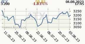 Graf vývoja indexu ATX