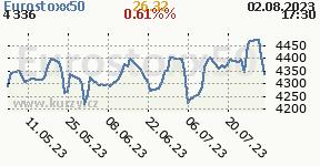 Graf vývoja indexu Eurostoxx 50