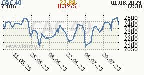 Graf vývoja indexu CAC 40