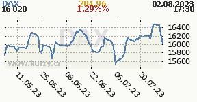 Graf vývoja indexu DAX