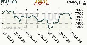 Graf vývoja indexu FTSE 100