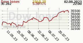 Graf vývoja indexu DJIA