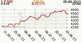 Graf vývoja indexu S&P 500