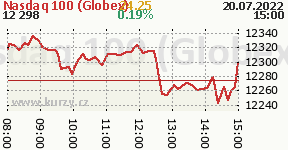 Graf vývoja indexu Nasdaq 100 - Globex