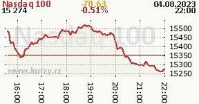 Graf vývoja indexu Nasdaq 100